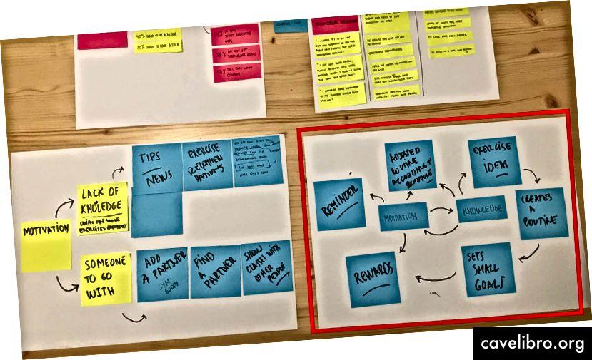Brainstorming sur des idées de fonctionnalités pour l'application, centrées sur la motivation.