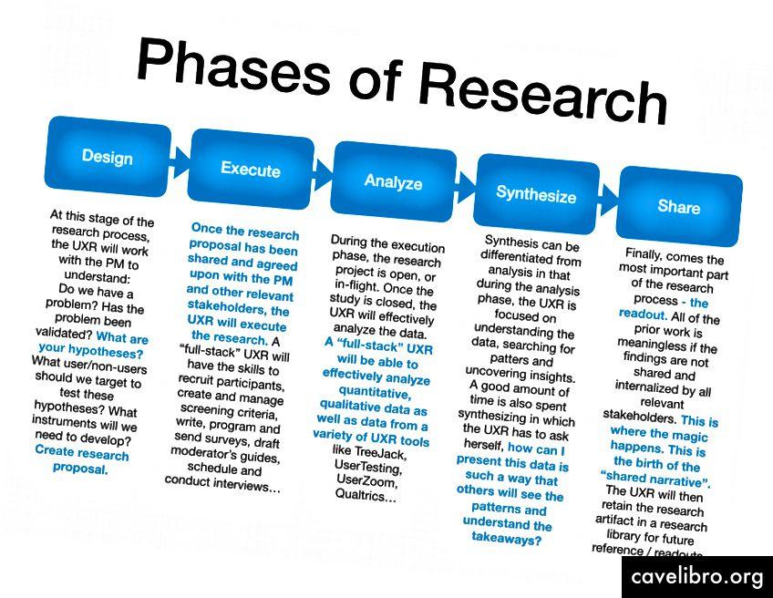 शोध प्रक्रिया ने स्पष्ट रूप से चरणों को परिभाषित किया है - जिनमें से प्रत्येक प्रभावी और निष्पक्ष समस्या सत्यापन और निष्कर्षों को सुनिश्चित करने के लिए महत्वपूर्ण है।