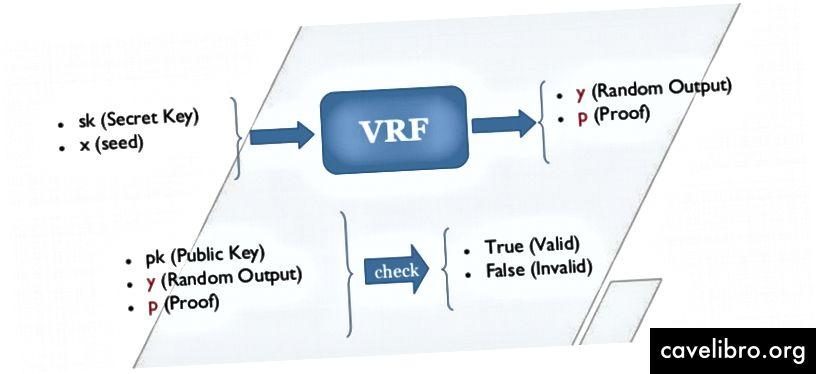 Ví dụ VRF