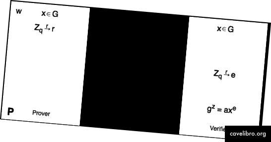 Slika 3: Schnorrov protokol. Napominjemo da postoji nekoliko varijanti protokola. Radije biramo verziju protokola gdje je izazov e uzorkovan od {0, .., q-1}.