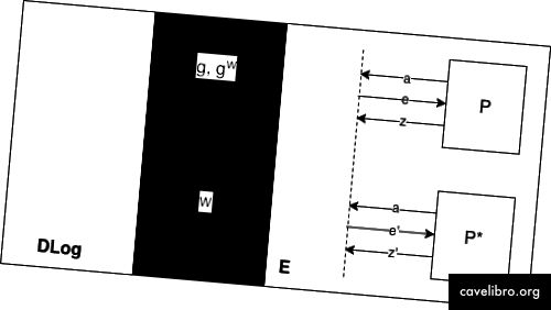 Slika 4: Ilustracija simulacijskog tijeka tijekom dokaza za posebnu zvučnost.