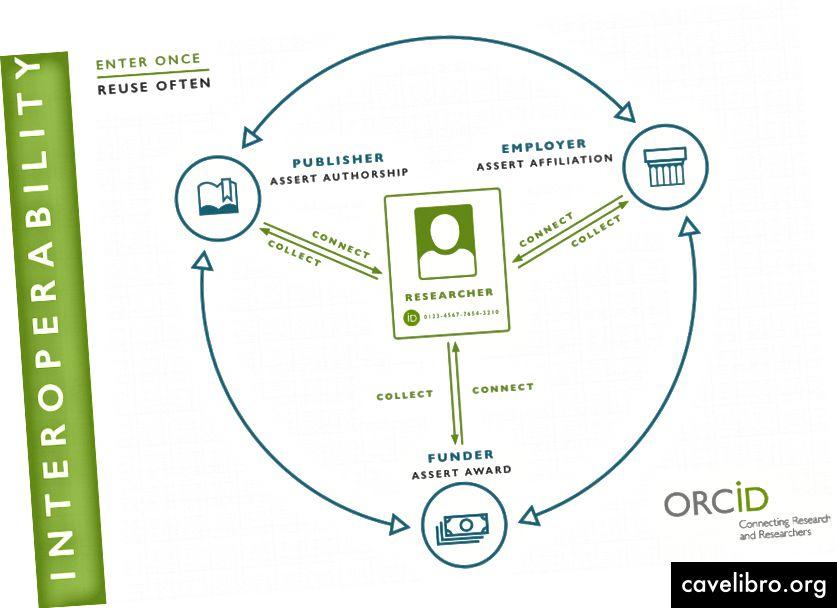 Interopérabilité dans l'écosystème de recherche, source: Laure Haak, ORCID