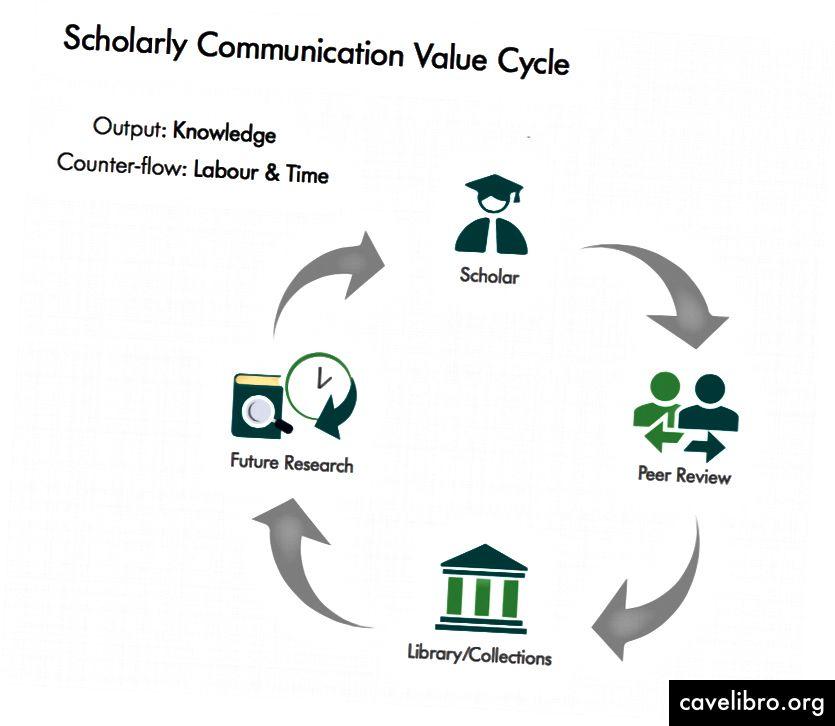 Cycle de valeur de la communication savante, source: Maxwell, Bordini & Shamash (2016)