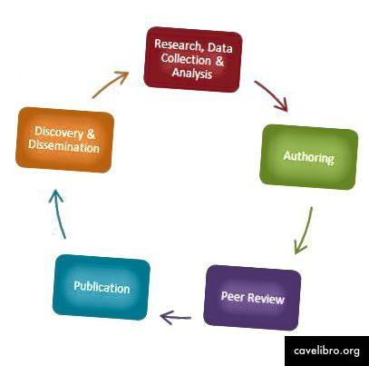 Cycle de communication savante, source: ACRL