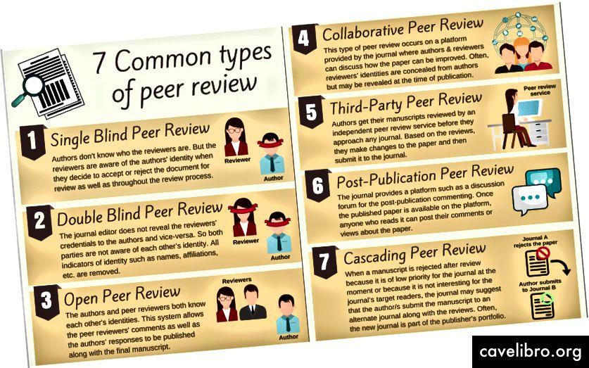 Types d'évaluation par les pairs, source: twitter @Editage