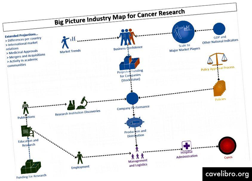 Mapa obrysowa utworzona za pomocą Microsoft Visio. Firmy muszą współpracować z instytutami badawczymi, kanałami dystrybucji, szpitalami i decydentami, aby wdrożyć leki.