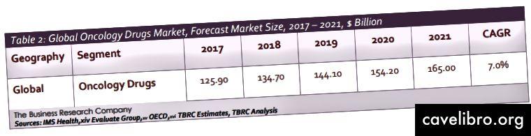बिजनेस रिसर्च कंपनी द्वारा 2018 ऑन्कोलॉजी ड्रग्स मार्केट ग्लोबल ब्रीफिंग रिपोर्ट में अनुमान लगाया गया है कि उद्योग में 7.0% की चक्रवृद्धि वार्षिक वृद्धि दर (CAGR) के साथ विकास में तेजी आई है।