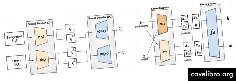 Figure illustrant la méthodologie du papier contrastif VAE. La première version est montrée à gauche, tandis que la version finale, qui est apparue dans le journal, est montrée à droite.