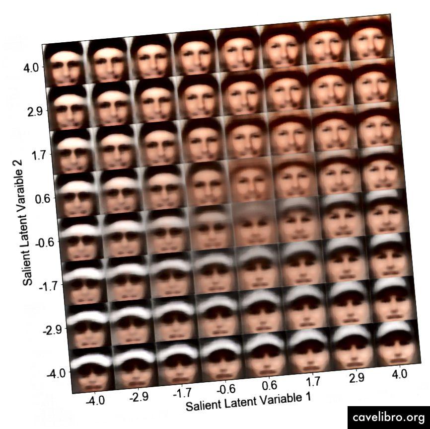 Ici, un VAE contrastif formé sur des images de célébrités avec des chapeaux (cible) et sans chapeaux (arrière-plan) est utilisé pour générer de nouvelles images de célébrités, en faisant varier une dimension à la fois. La dimension verticale semble impliquer la couleur du chapeau, tandis que la dimension horizontale semble impliquer la forme du chapeau. Comme nous n'autorisons que 2 variables latentes, les images générées ne sont pas très réalistes.