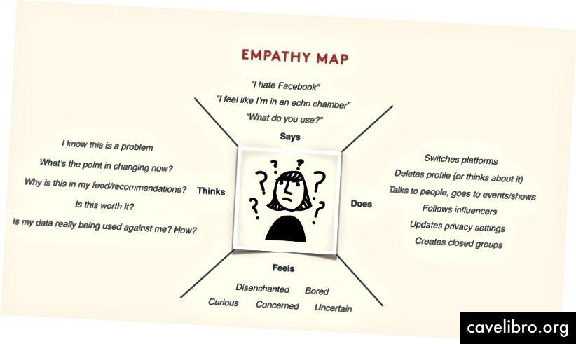 यह सहानुभूति मानचित्र एक क्लाइंट के साथ किक-ऑफ मीटिंग के दौरान बनाया गया था ताकि हमारी सभी प्राथमिकताओं के बारे में पता चले कि हमारा प्राथमिक उपयोगकर्ता कौन हो। फिर हम उनके वास्तविक विचारों, भावनाओं और व्यवहारों के बारे में वास्तविक डेटा एकत्र करने के लिए साक्षात्कार और सर्वेक्षण करने के लिए गए।