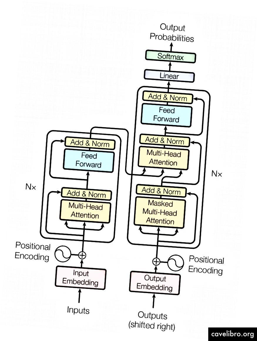 अनुक्रम मॉडलिंग कार्यों में ट्रांसफार्मर वास्तुकला सर्वव्यापी बन गया है। - स्रोत: ध्यान आप सभी की जरूरत है