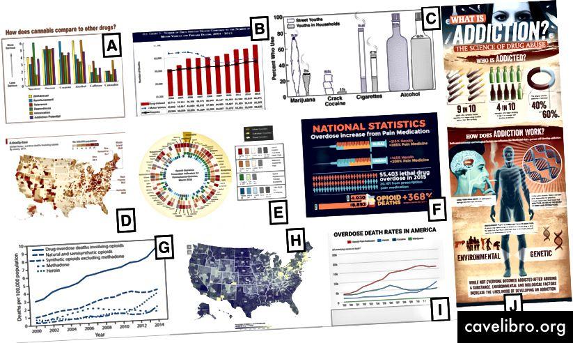 Les 10 tableaux et graphiques que nous avons demandé aux gens de classer. Au début, les gens les ont classés SANS connaître leur source. Par la suite, des sources graphiques ont été révélées et ils ont eu la possibilité de récupérer leurs données.