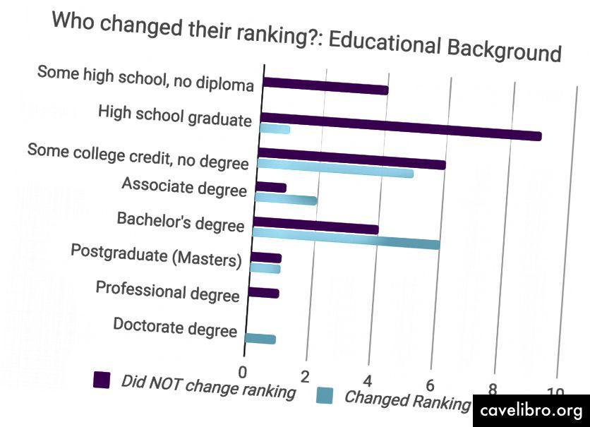 Les personnes mieux instruites étaient plus susceptibles d'être disposées à modifier leur classement après avoir vu la source de la visualisation.