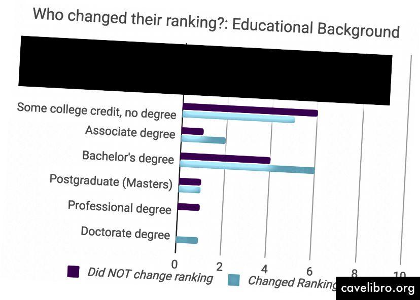 एक ही ग्राफ, लेकिन उन सभी लोगों को हटाना जिनके पास कॉलेज का कोई अनुभव नहीं था।