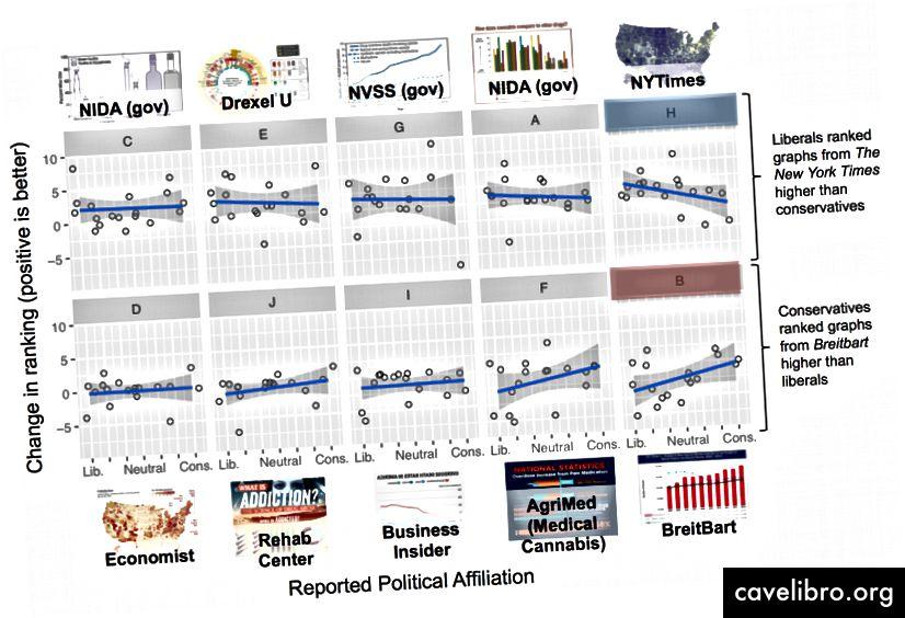 Pour chacun de nos 10 graphiques, nous montrons comment les participants ont modifié leur classement une fois les sources révélées. La comparaison de ces changements d'appartenance politique révèle que l'identité politique peut changer la façon dont les gens valorisent ou font confiance aux visualisations de données.