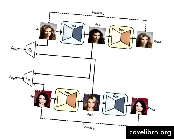 Le modèle proposé (DiscoGAN) conçu pour découvrir les relations entre deux jeux de données non appariés et non étiquetés
