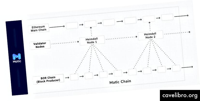 """""""Matic Network"""" - supaprastinta architektūros schema"""