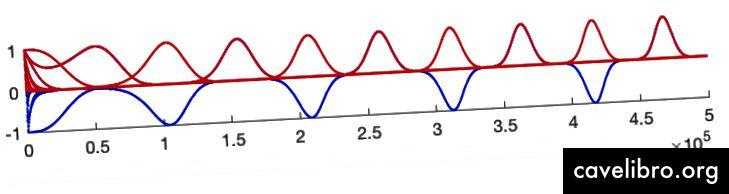 यहाँ प्रत्येक लाल चोटी एक पूर्णांक है जो cos (n) an को करीब लाता है 1. ध्यान दें कि x- अक्ष का पैमाना प्रति टिक 100000 है!