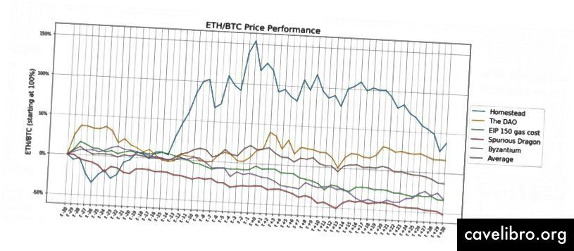 Fluctuation des prix des ETH / BTC avant et après chaque fourche