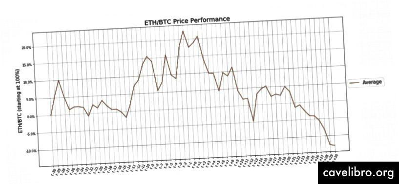 Fluctuation moyenne des prix des ETH / BTC avant et après chaque fourche