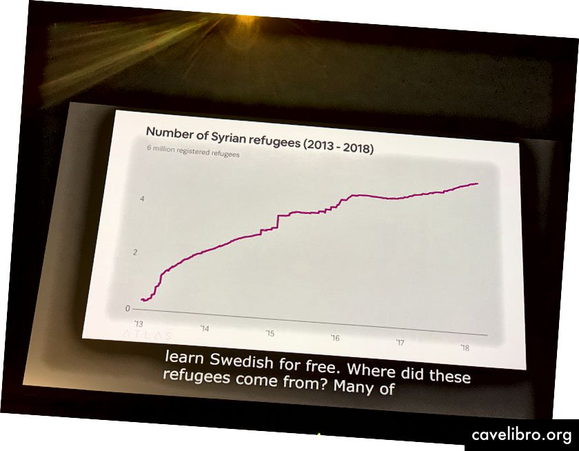 Biểu đồ của người tị nạn Syria và đơn xin tị nạn