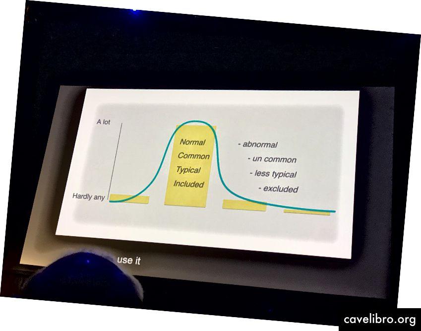 Tipična zvončna krivulja na 'normalnosti'