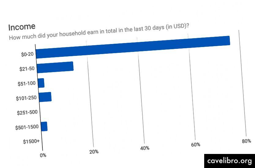 La plupart des ménages gagnent moins de 20 dollars par mois