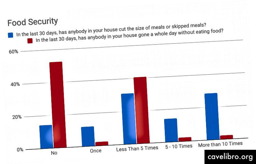 La plupart ont sauté un repas, près de la moitié ont passé une journée sans manger