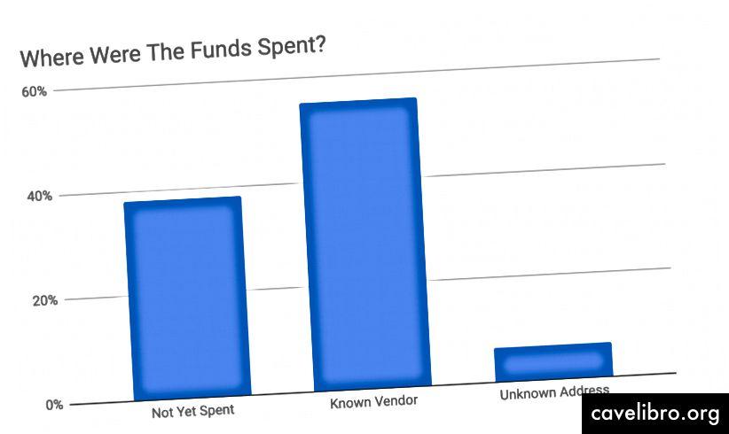 La plupart des participants ont dépensé les fonds chez le fournisseur recruté