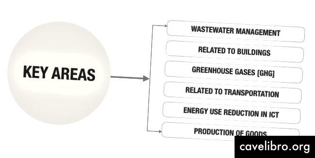 Principaux contributeurs au changement climatique