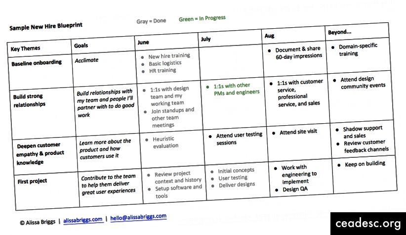 Exemple de plan directeur pour les nouveaux employés