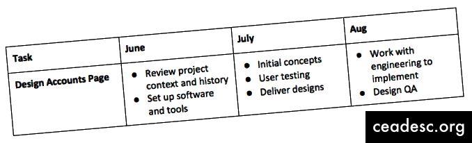 Voici comment vous pouvez diviser votre premier projet de conception.
