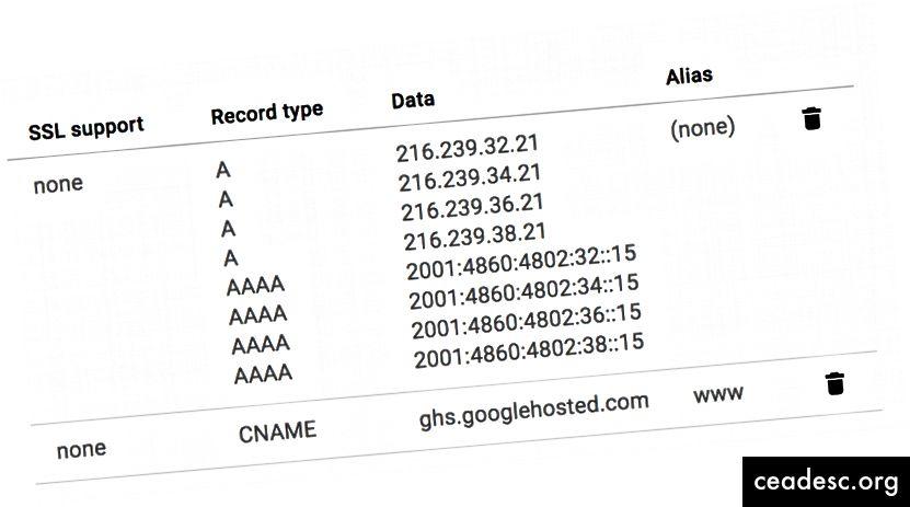 Google soovib, et paneksime kõik need väärtused CloudFlare konsooli - natuke kopeerimist ja kleepimist ei kahjusta kunagi keegi, eks?