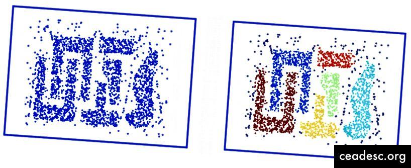 Vasemmassa kuvassa on perinteisempi klusterointimenetelmä, jossa ei oteta huomioon moniulotteisuutta. Oikea kuva osoittaa, kuinka DBSCAN pystyy kääntämään tiedot eri muotoihin ja mittoihin samanlaisten klusterien löytämiseksi.