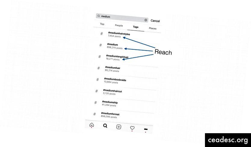 Puedes encontrar el alcance de un hashtag mirando el número total de publicaciones cuando buscas una:
