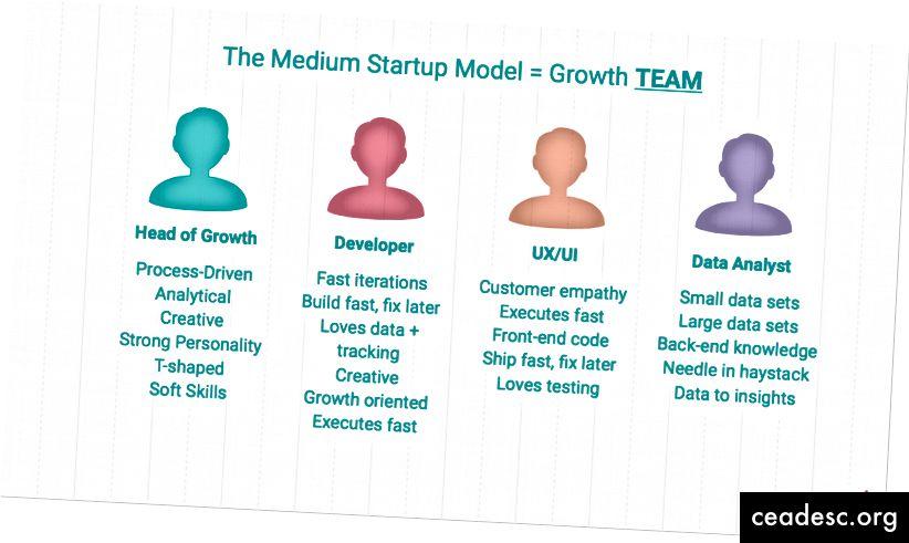 Allikas: growthtribe.io/blog