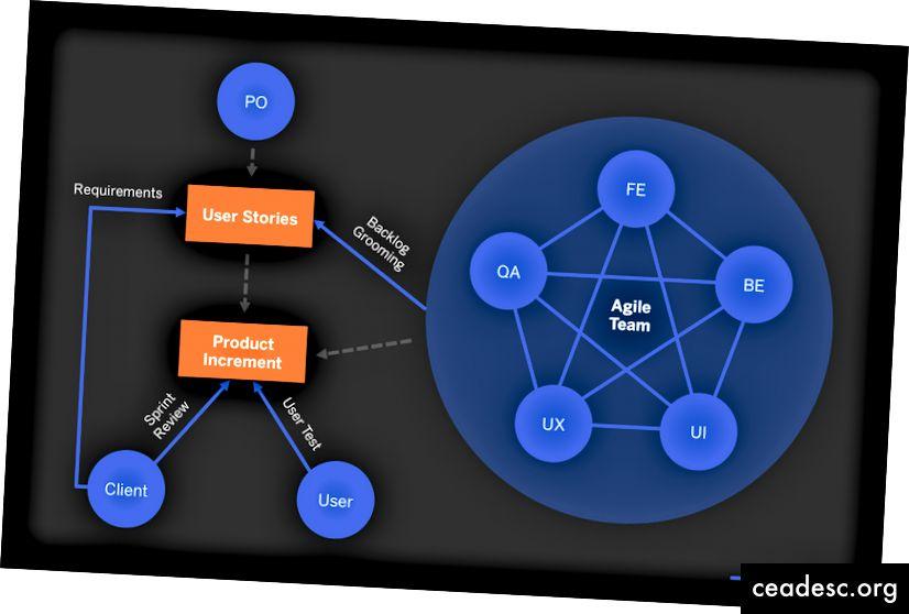 En una configuración ágil, el equipo trabaja en conjunto en lugar de consecutivamente