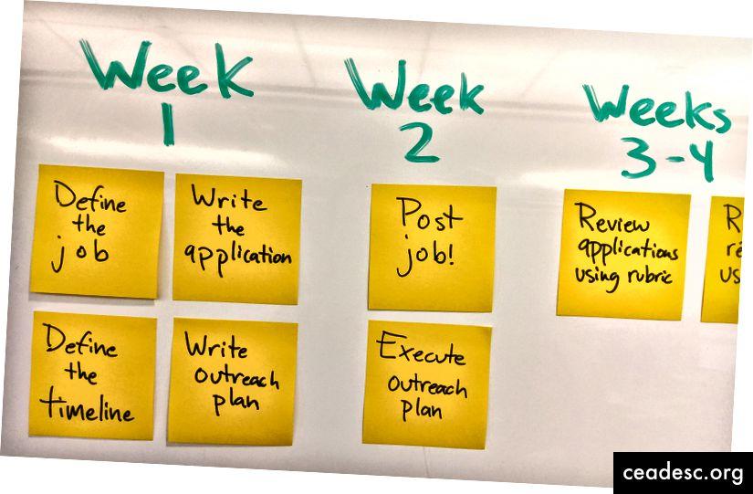 Las primeras tres semanas de nuestra línea de tiempo de contratación