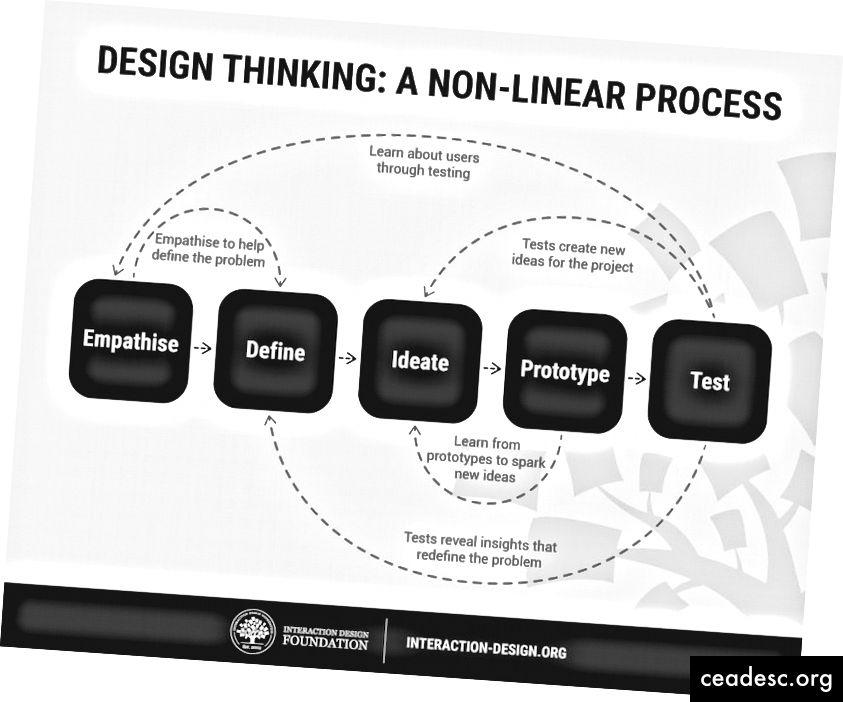El proceso de pensamiento de diseño