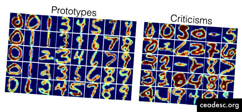 Cuando MMD-critic se aplica al conjunto de datos de números USPS (en espacio de píxeles sin procesar), los prototipos se ven como dígitos ordinarios, mientras que las críticas incluyen líneas horizontales, dígitos extra gruesos y dígitos débiles. Tenga en cuenta que los prototipos están en orden numérico simplemente por el bien de la visualización; el método crítico de MMD no utilizó las etiquetas de categoría de ninguna manera.