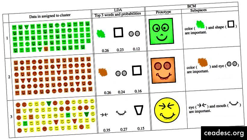 Mientras que los modelos de mezcla típicos como LDA (centro) representan cada grupo como una lista de probabilidades de características, un modelo de caso bayesiano (derecha) usa un identificador más accesible cognitivamente para cada grupo: un solo ejemplo como prototipo para ese grupo, junto con la orientación sobre cuál de las características del prototipo es importante prestar atención.