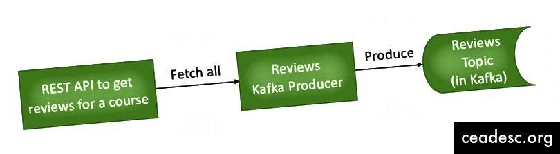 Un productor típico de Kafka