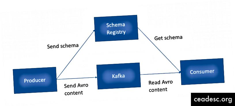 Cómo funciona el Registro de esquemas.