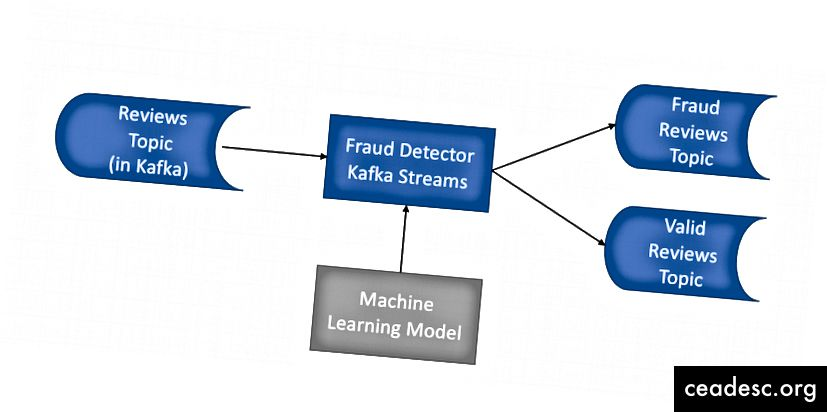 Nuestro micro servicio de detección de fraude