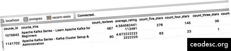 Algunos de los resultados que obtenemos en nuestra base de datos PostgreSQL