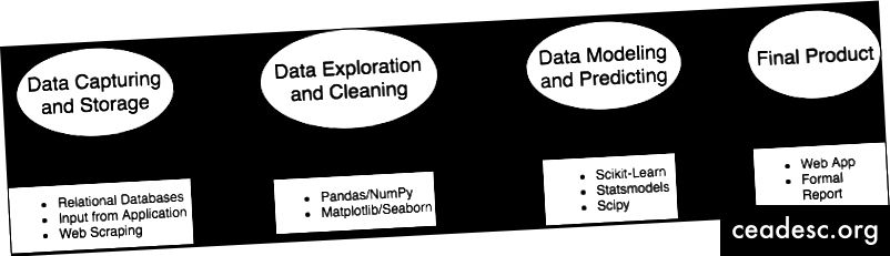 Data Science Pipeline