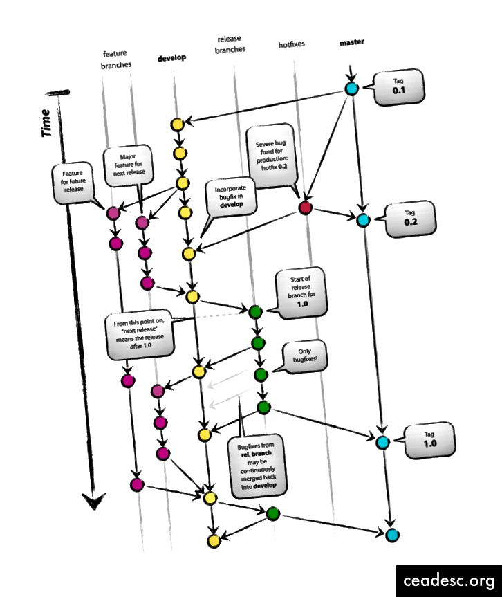 imagen tomada de - http://nvie.com/posts/a-successful-git-branching-model/