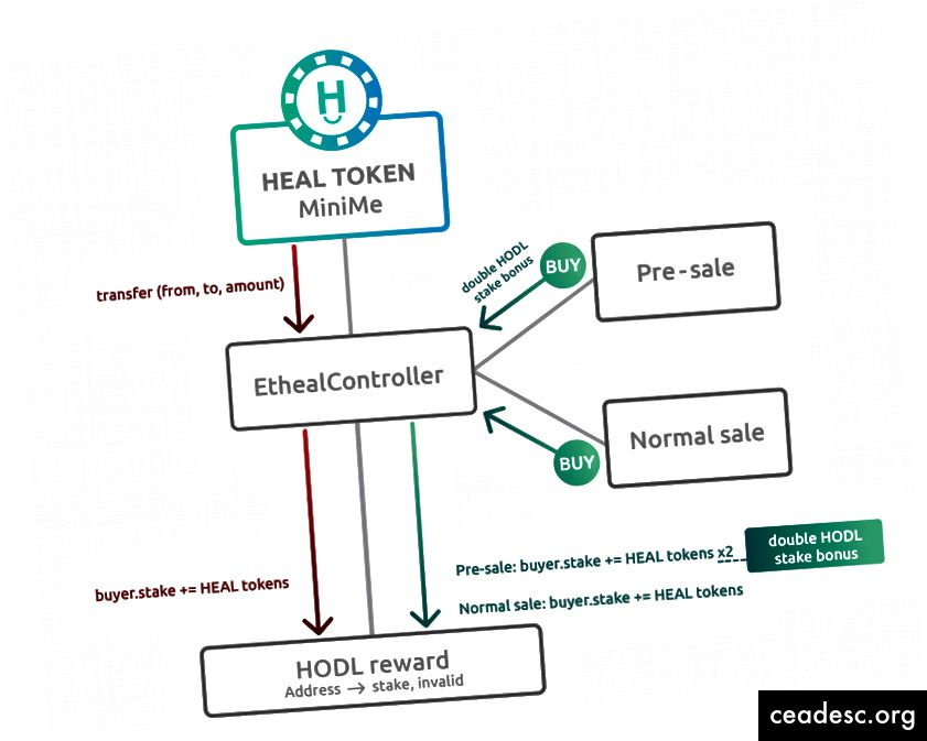 Etheal HODL lepinguline struktuur
