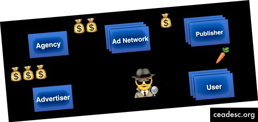 Interneti-reklaami turuosalised