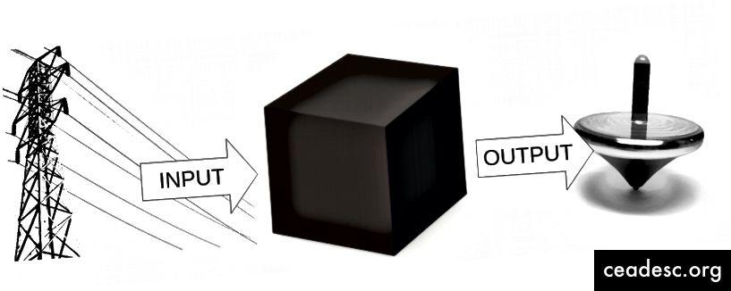 Un motor altamente simplificado por una caja de magia negra. Usa la magia negra con precaución.